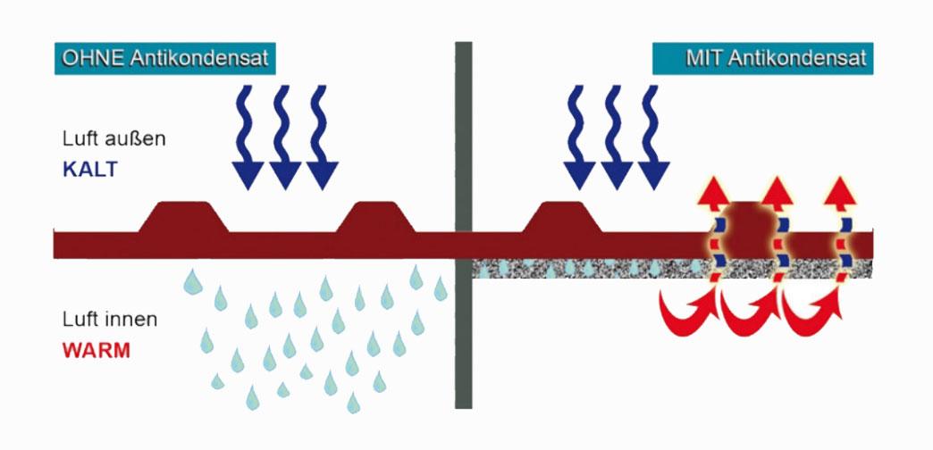 Schematische Abbildung eines Profilblechs mit und ohne Antikondensat