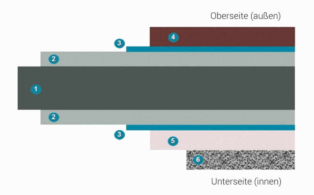 Schematischer-Aufbau-eines-Profilblechs-im-Querschnitt