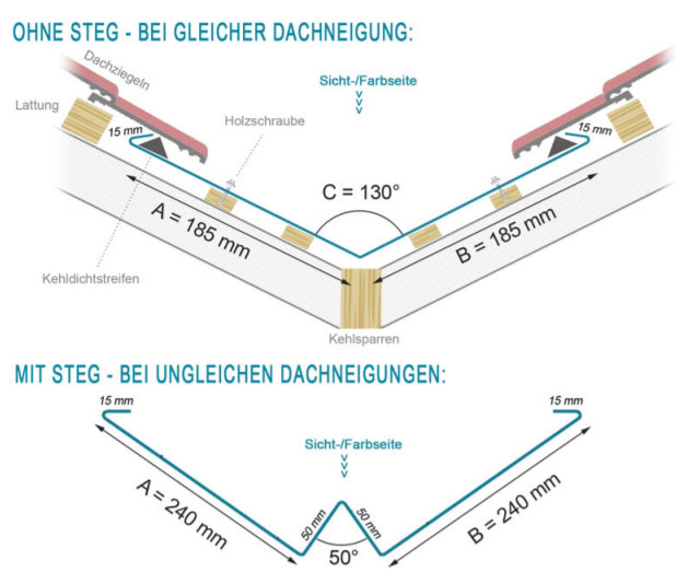 Schematische Zeichnung eines Kehlblechs mit und ohne Steg